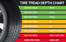 Tire Tread Gauge Chart Digital Tire Gauge
