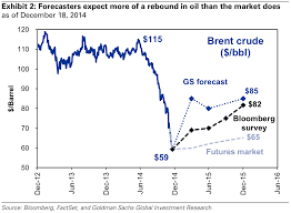 Brent Price Chart Bloomberg The Slumping Price Of Oil Is Sending A Signal That The