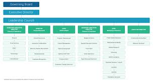 Organizational Chart - Aces
