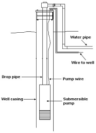 how well water pump and pressure systems work? clean water store 2 Wire Submersible Well Pump Wiring Diagram 2 Wire Submersible Well Pump Wiring Diagram #48 Water Well Pump Wiring Diagram
