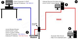 a typical home network setup with modem, lan and wan diagrams best home network setup 2016 at Home Server Setup Diagram