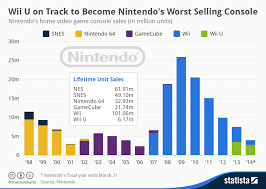 Chart Wii U On Track To Become Nintendos Worst Selling