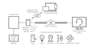 igm securenet GE Simon XT Accessories interactive gateway diagram