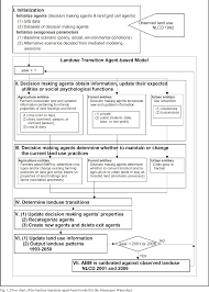 Figure 1 From Impacts Of Land Managers Decisions On Landuse