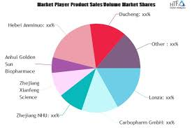 Lonza Share Price Chart Thymidine Market Still Has Room To Grow Emerging Players