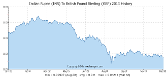 Rupee To Pound Chart 20000 Inr Indian Rupee Inr To British Pound Sterling Gbp