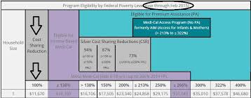 Share Of Cost 100 To 138 Fpl Q A Income Chart Medi Cal