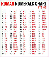 Roman Numerals Chart Exceltemplates Org