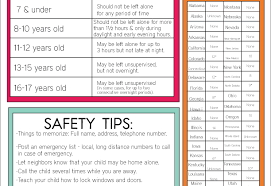 What Age Can Kids Stay Home Alone Guidelines Printable