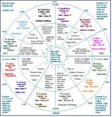 Natal Numerology Chart Zodiac Signs Astrology House Sign Keywords Astrology
