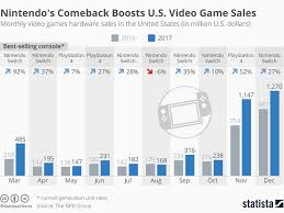 Video Game Charts Nintendo Switch Helped Boost Us Video Game Industry Sales
