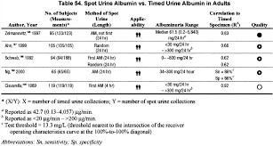 Microalbumin Levels Chart Nkf Kdoqi Guidelines
