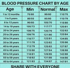 Blood Pressure Chart For All Age Groups By Lakhan Posted