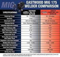 Aluminum Mig Welding Settings Chart Eastwood Mig 175 Aluminum Welder With Spool Gun