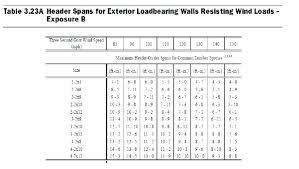 Pressure Treated Beam Span Chart New Images Beam