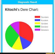 Dere Chart Diagnostic Result Kitochis Dere Chart Tsundere Kuudere