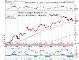 Option Trading Strategies For Stock Symbol Mu Stock
