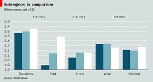 Lpi Score Chart Inefficient Logistics Networks Erode Competitiveness