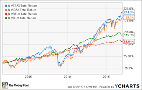Vtsax Chart 5 Top Funds For Your 401k The Motley Fool