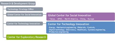 R D Group Organization Research Development Hitachi