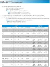 Taylormade Sldr 430 Adjustment Chart Sldr Face Angle Chart Golfwrx