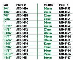 Standard Wrench Size Chart In Order Www Bedowntowndaytona Com