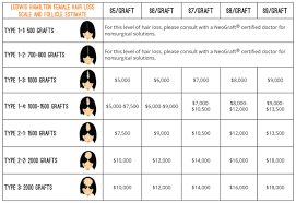 How Much Does A Hair Transplant Cost For Men And Women