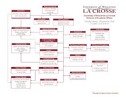 Organizational Chart Murphy Library Uw La Crosse
