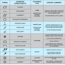 41 Competent Free Gd T Symbols Chart