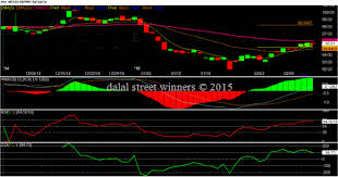 Gbpinr Daily Chart Technicals For 16 To 20 February