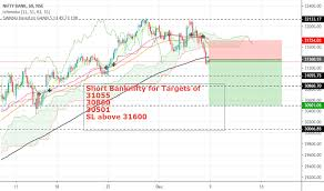 Bank Nifty Online Chart Banknifty Index Charts And Quotes Tradingview