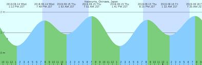 Haderuma Okinawa Japan Tide Chart