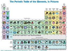 Identify how elements are arranged on the Periodic Table. F ...