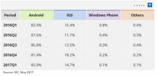 Mobile Operating Systems Mobile Os Explained By Webopedia Com