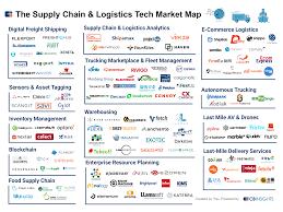 125 Shipping Startups Digitizing Supply Chain Logistics