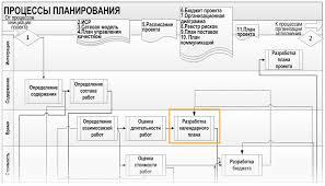 Календарный план график реализации проекта Место разработки календарного плана в процессах планирования проекта