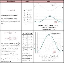 Sine And Cosine Graphs Worksheet Worksheets