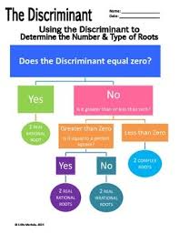 Using The Discriminant To Determine Types Of Roots Flowchart