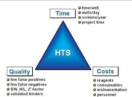 Figure 3 From The Future Of High Throughput Screening Semantic