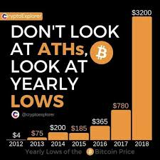 Amazing Chart Showing Yearly Lows Of Bitcoin Instead Of The