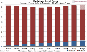 Christmas Charts 2009 Chart Of The Week Week 51 2015 Christmas Retail Spending