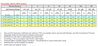 Relief Valve Manufacturer And Supplier Resources Flow