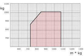 File Weight And Balance Chart 3 Svg Wikipedia