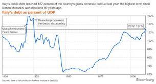 Italys Debt Highest Since Dictator Mussolini Chart Mar