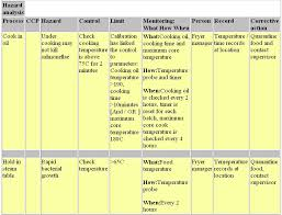 Haccp Plan Template Haccp Plan Software Helping You Create Haccp Plans