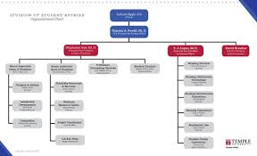 Pppl Org Chart Department Listings Organizational Chart Dean Of Students