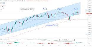 "Dow Jones Forecast: ""Triple Top"" Warns ..."