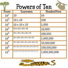 Pettit Powers Of Ten Lessons Tes Teach