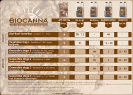 Canna Nutrients Feeding Chart Canna Bio Flores Organic Flowering Feed