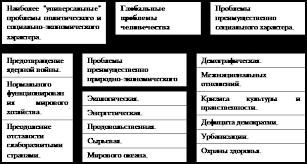 Реферат Глобальные проблемы современности и экологии ru Проблемы социального характера
